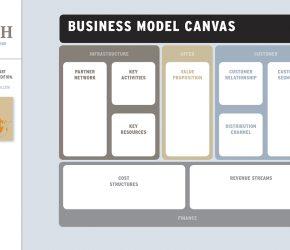 Business Model Canvas Atelierul de idei